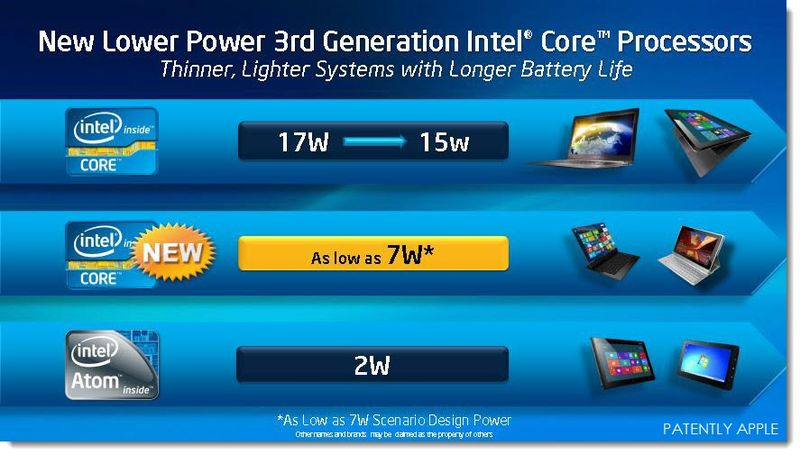 9A. Intel IDF 2013 - New lower Power Core Processors - Longer Battery Life