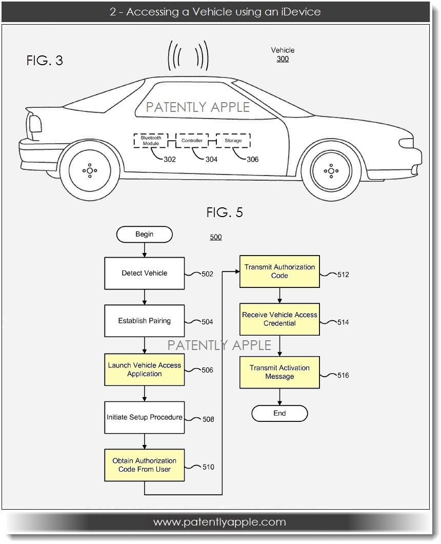 Apple Reveals Advanced Automotive Access Control System Patently 302 188 Wiring Diagram 3a Accessing A Vechicle Using An Idevice