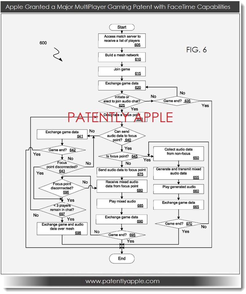 3. Apple Granted a Major multiplayer gaming patent with facetime capabilities