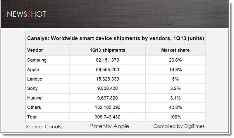 1. Cover, Worldwide Smart Device Shipments