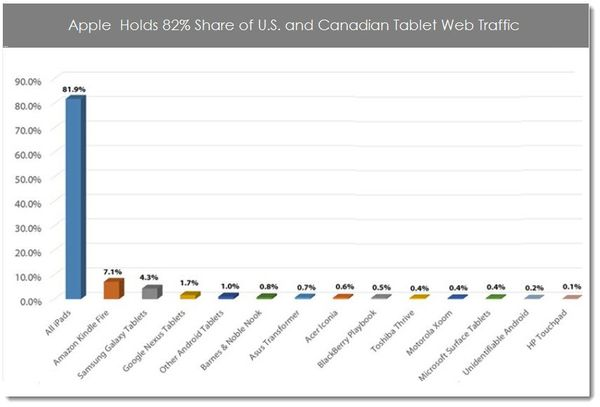 ... Takes 82% of US-Canada Tablet Web Traffic in March - Patently Apple