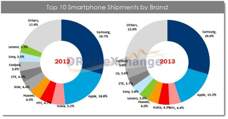 2. Top 10 Smartphone Shipments by Brand