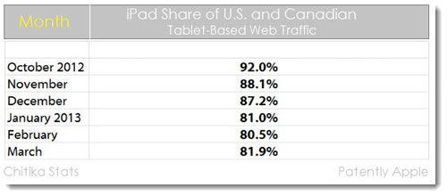 2a iPad share of web traffic