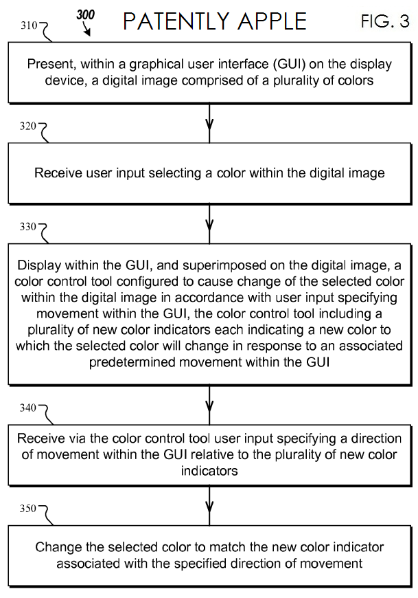 4. Apple Flowchart for adjusting color onscreen