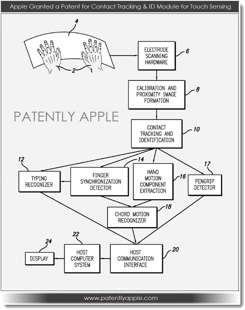 2. Apple granted patent for contact tracking & ID Module for touch sensing