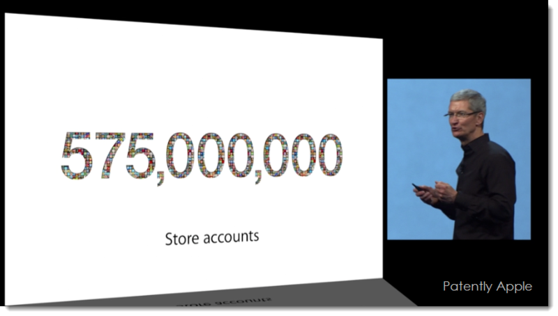 9. 575 million iTune Store Accounts