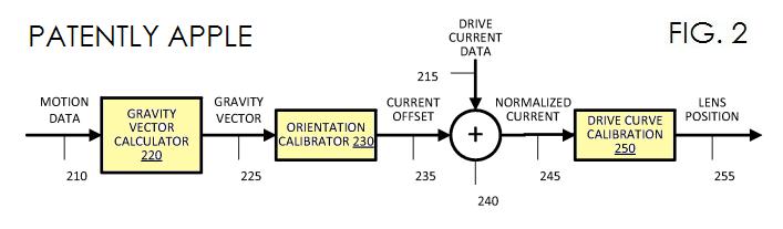 2. a data flow diagram of a lens position estimation system