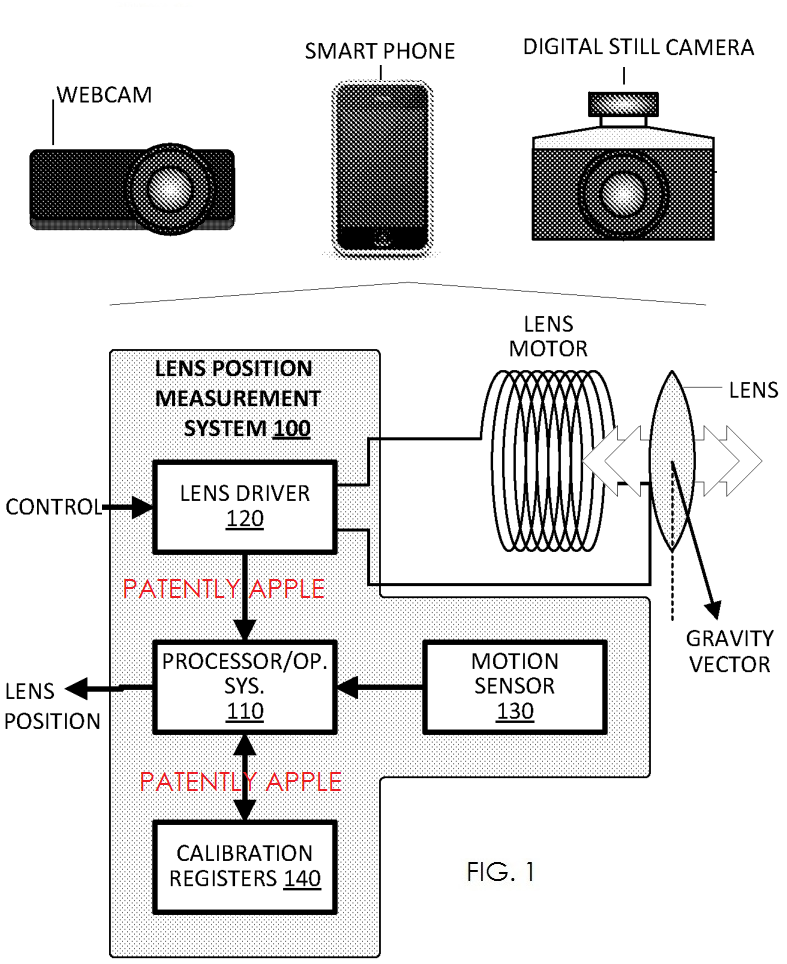 3. Overview of a lens position estimation system