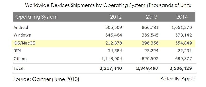 3. Gartner table OS Breakdown