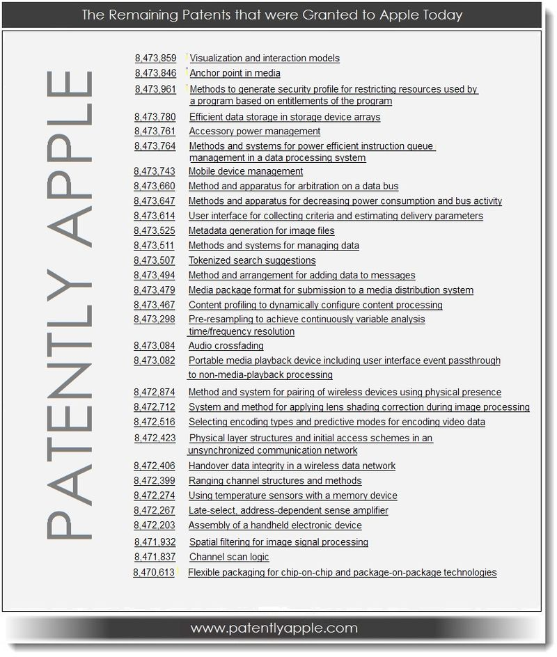 4. The remaining patents that were granted to Apple today