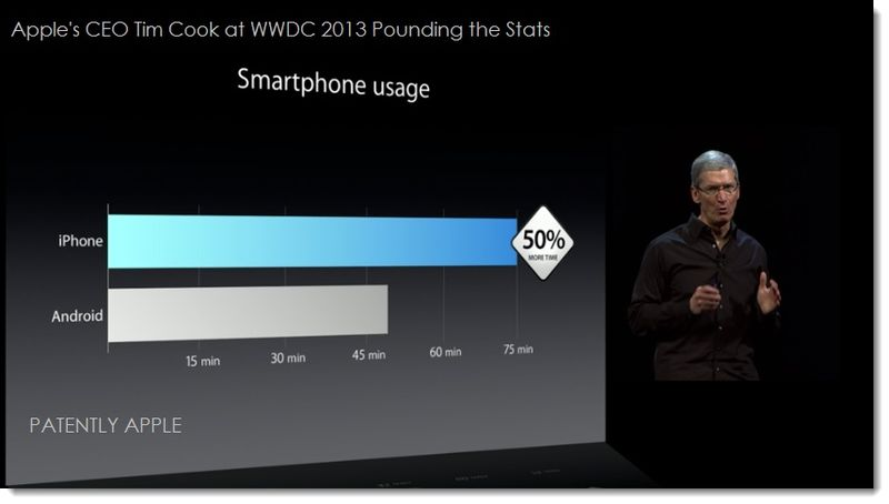 3. Apple's CEO Tim cook pounding home Smartphone usage statistics