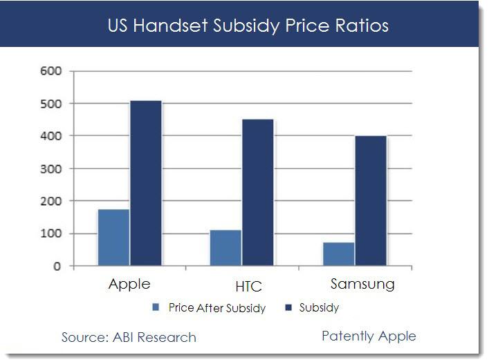 # 2. US Handset Subsidy Ratios