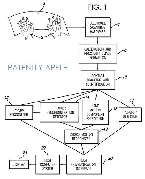 4. Apple wins another multi-touch patent