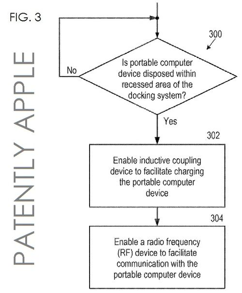 3. HP Patent re smartphone docking with a special notebook dock