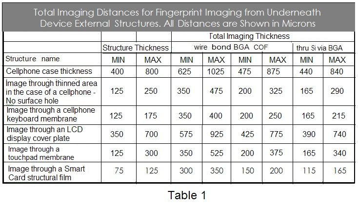2. Apple fingerprint patent TABLE 1