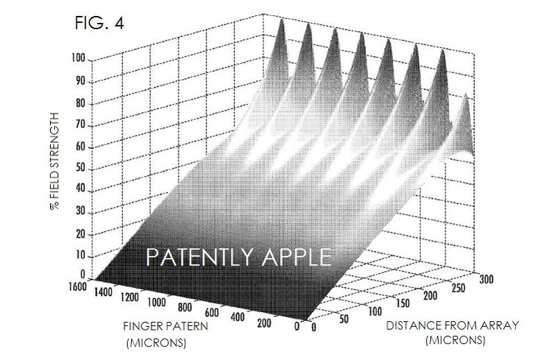 5. Apple patent FIG. 4 is a graph of electric field intensity in a 2-dimensional plane