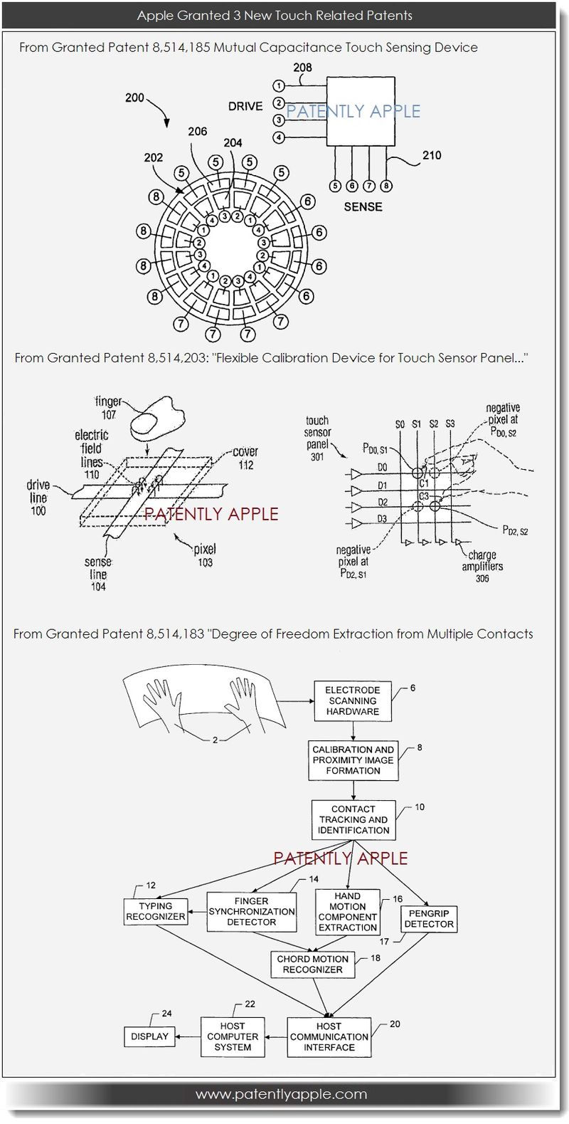 3. Apple is granted 3 new touch related patents