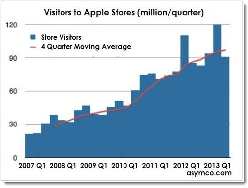 2A. Stats Apple Retail