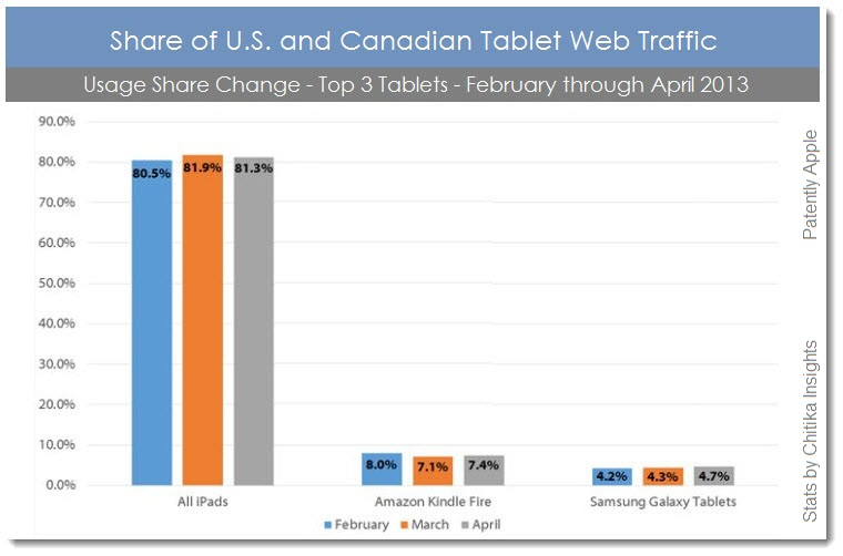 3. Top 3 Tablets change in usage share