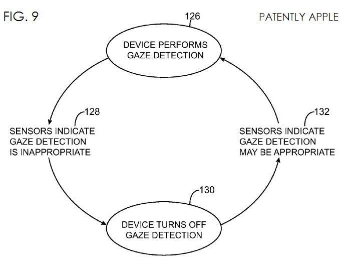 5. Gaze detection patent