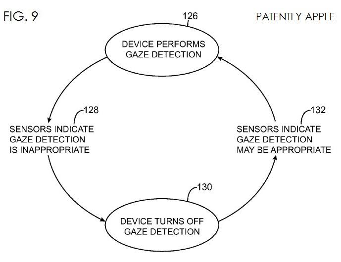 5. Gaze detection patent