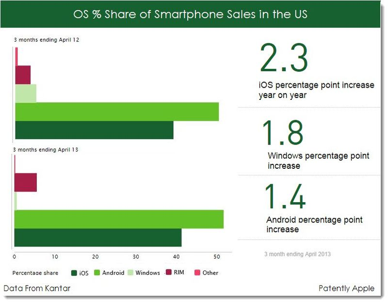 2. New Stats by Kantar, iOS Grew Faster than Android in US Q1 2013