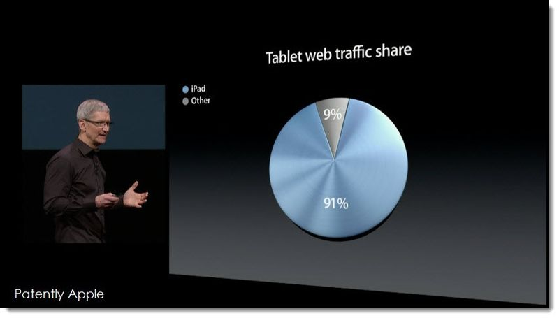 3. World Wide Tablet Web Traffic Share