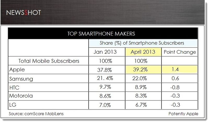 1. Cover, comScore Stats for April, Apple # 1 Smartphone
