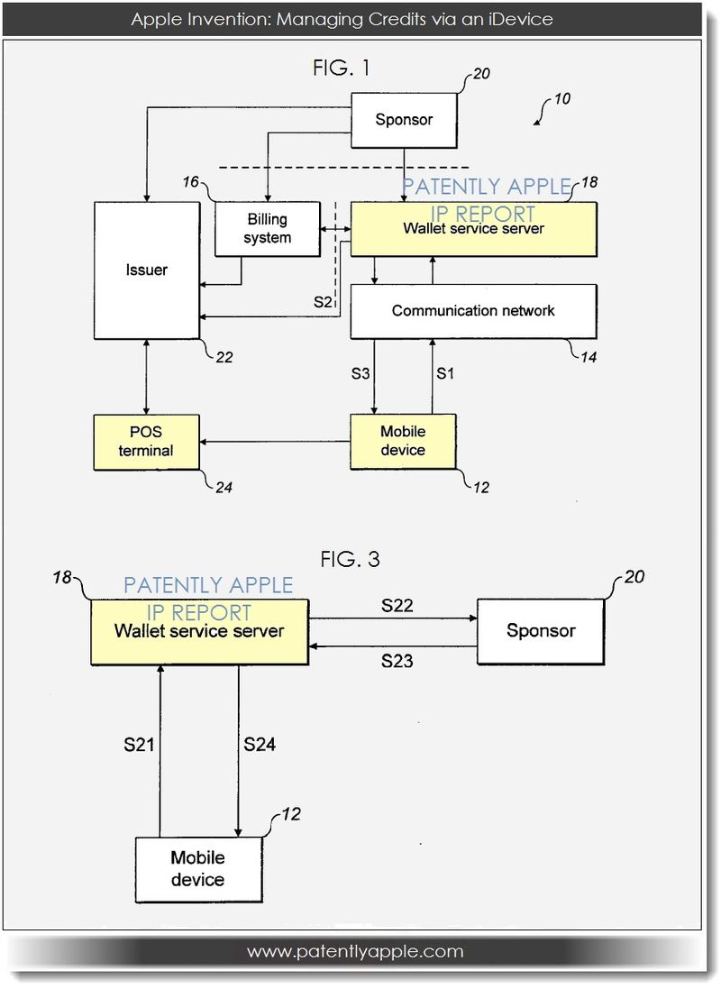 2. Apple invention - managing credits via an idevice