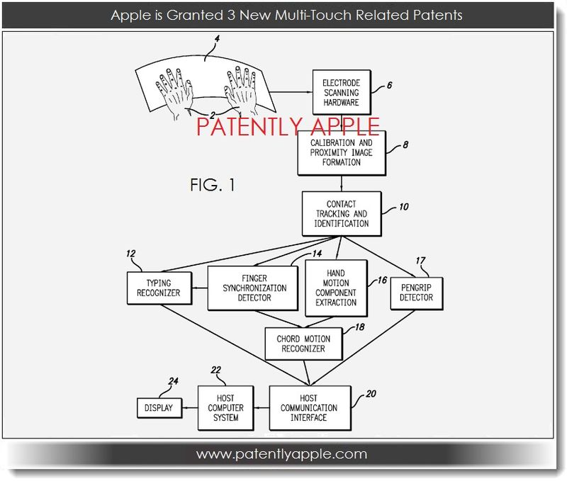 2. Apple is Granted 3 New Multi-Touch Related Patents