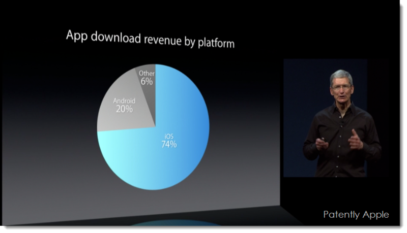 10. App Download revenue by Platform