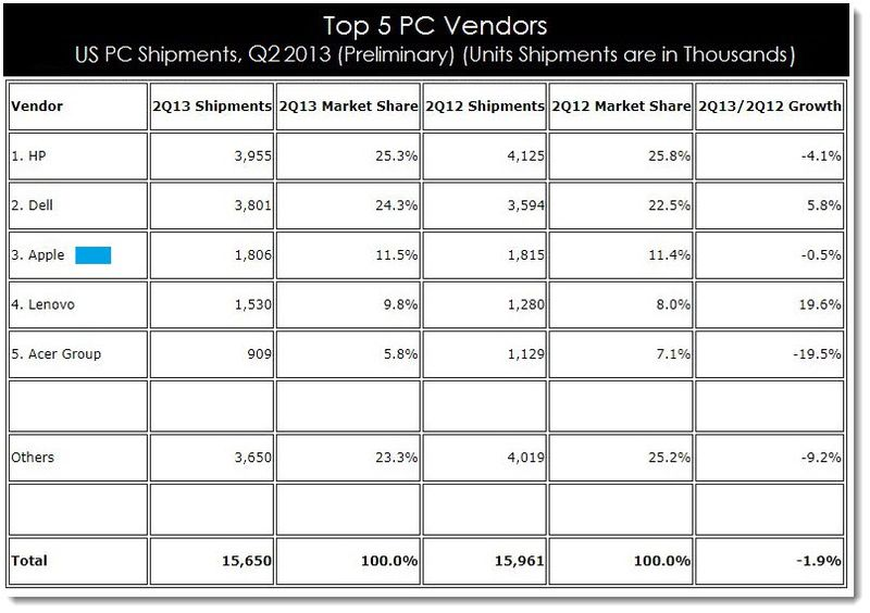 2. IDC Q2 2013 PC VENDOR, SHIPMENTS, TOP 5