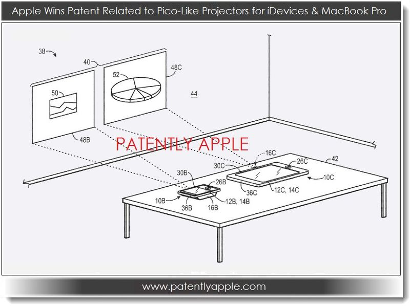 2. pico-like projectors for iDevices, granted patent