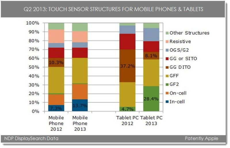 2A. Display technology breakdown for phones and tablets