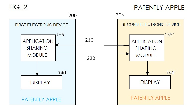 2. Apple patent fig. 2 Application Sharing Module