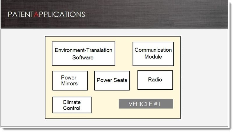 1 - Cover - iOS for the Car to include self-configurating environments