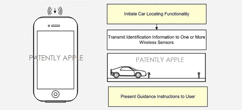 3. Apple patent indoor location related app