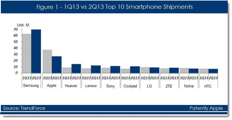 2. Top 10 Smartphone shipment stats