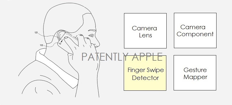 2. Apple patent filing for backside Camera gesture controls