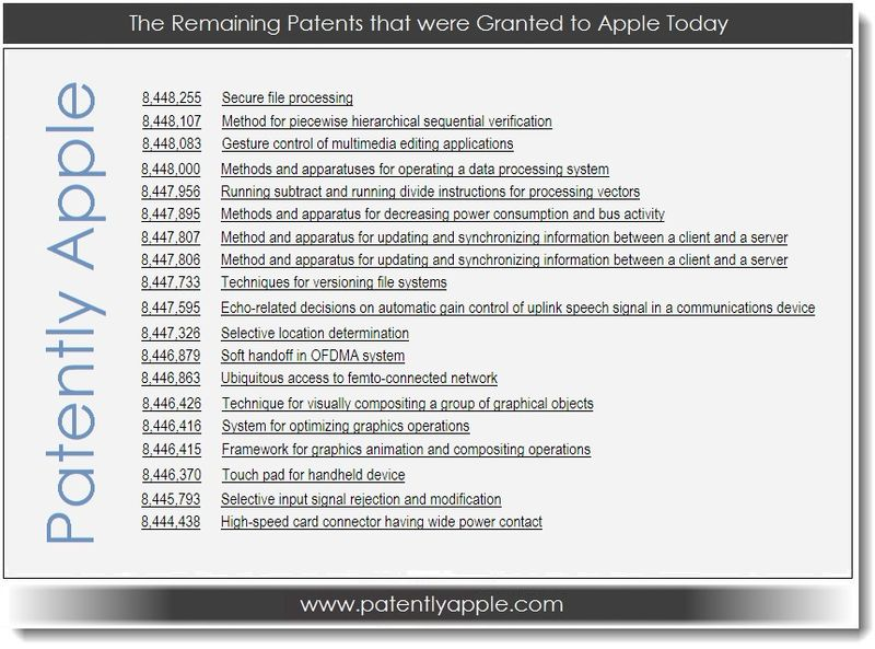 5. Remaining Granted Patents Today List