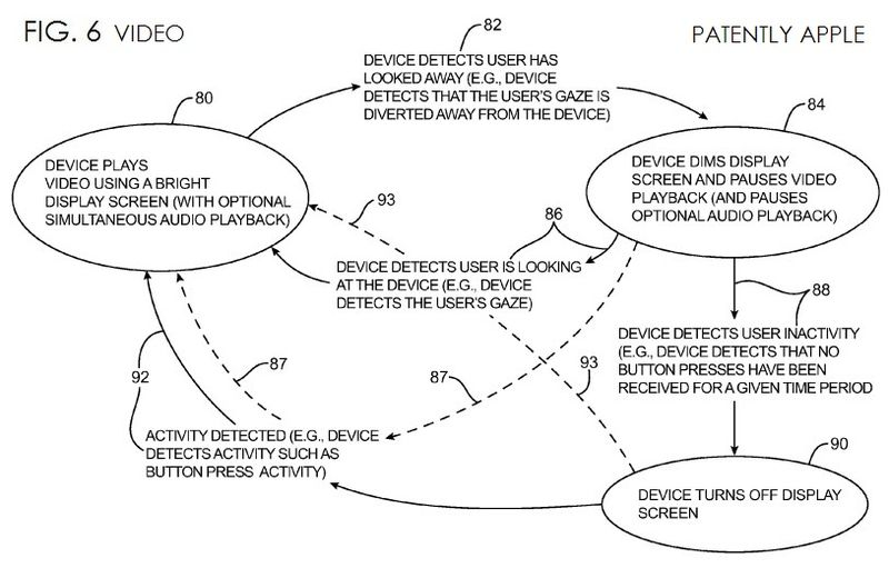 4. Apple Gaze detection patent