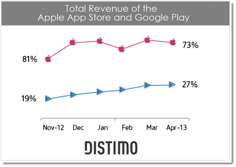 4. Total revenue - Apple App Store vs Google Play