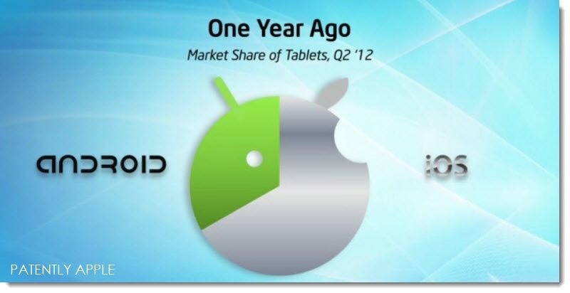 2. One year agao Tablet Market Share iOS vs Android