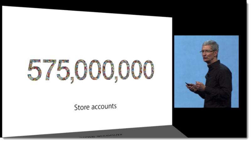 3. Apple, June 11, 2013 575,000,000 Store Accounts