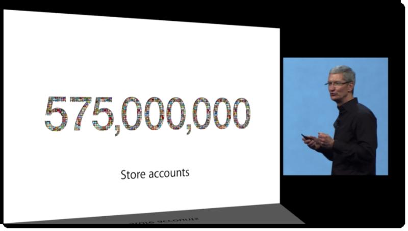 3. Apple, June 11, 2013 575,000,000 Store Accounts