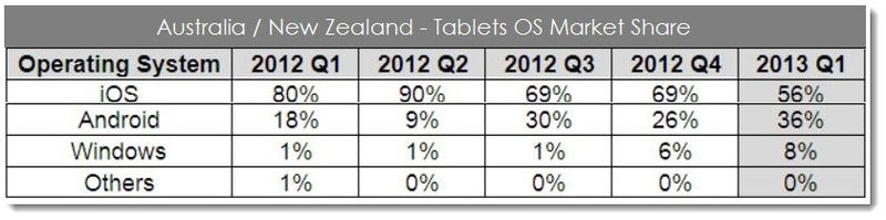 2. Australia New Zealand Tablets OS Market Share