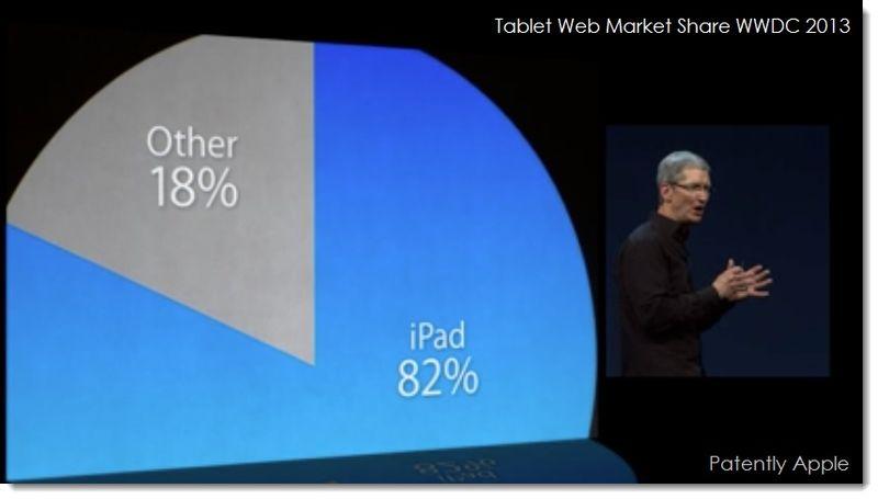 3. Web traffic stats