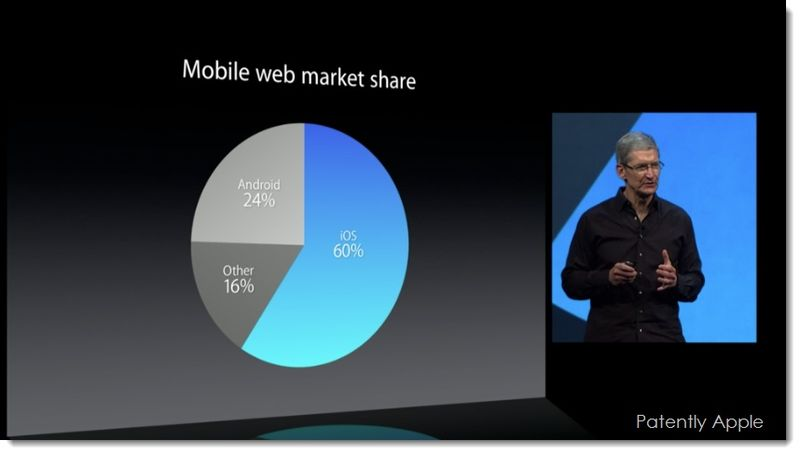 4. mobile web market share WWDC 2013