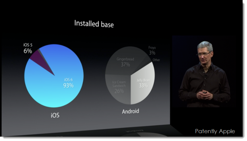 6. Installed Base iOS vs. Android