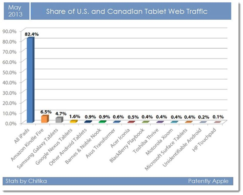 2. May 2013 - Apple iPad Traffic Increases